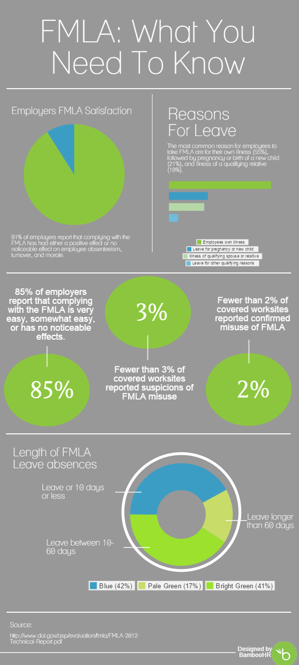 What you need to know about the FMLA (in a sweet ...