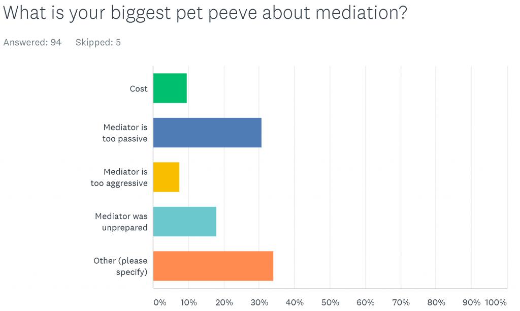 SurveyMonkey-Analyze-Mediation-Survey-Q5-1-1024x612