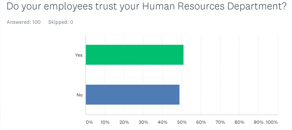 SurveyMonkey-Analyze-Do-your-employees-trust-your-Human-Resources-Department--1024x459