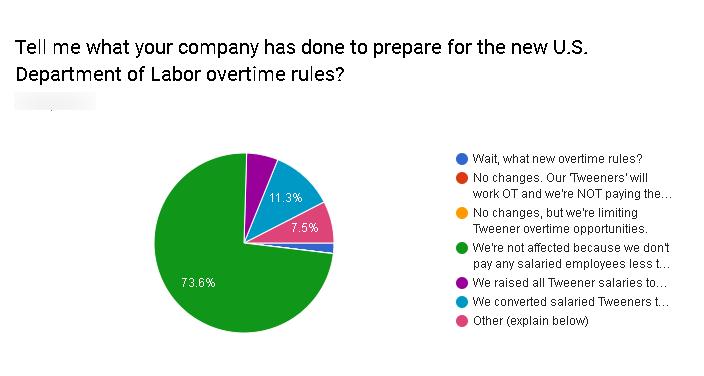FLSA-Survey-Results