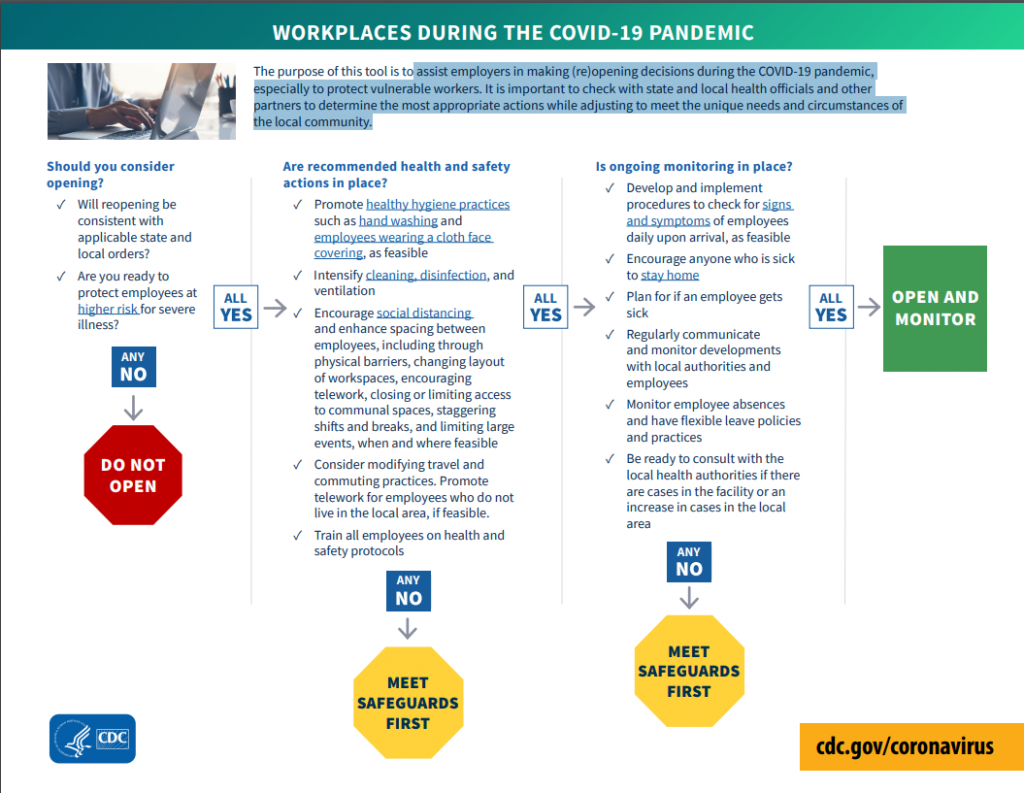 workplace_decision_tree_pdf-1024x793