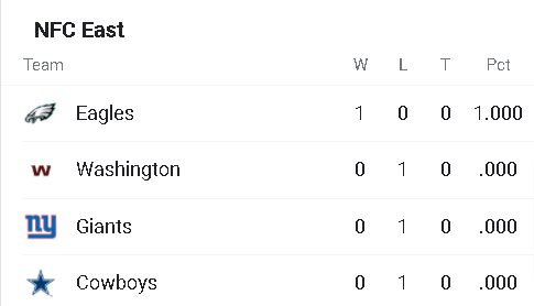 nfc-east-standings-Google-Search